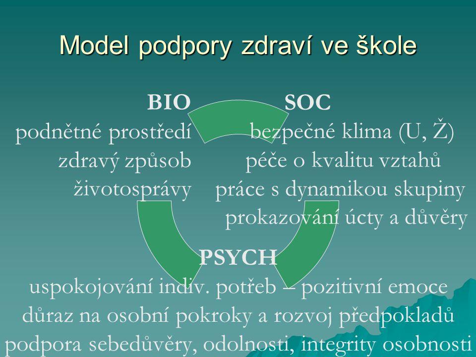 Model podpory zdraví ve škole SOC bezpečné klima (U, Ž) péče o kvalitu vztahů práce s dynamikou skupiny prokazování úcty a důvěry PSYCH uspokojování i