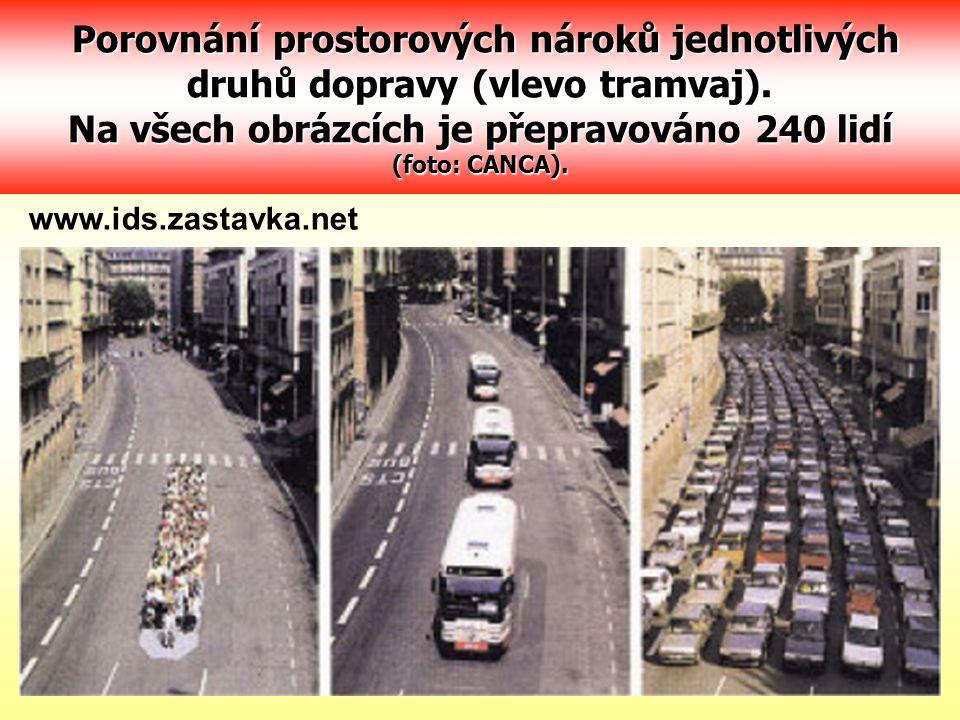 Porovnání prostorových nároků jednotlivých druhů dopravy (vlevo tramvaj). Na všech obrázcích je přepravováno 240 lidí (foto: CANCA). Porovnání prostor