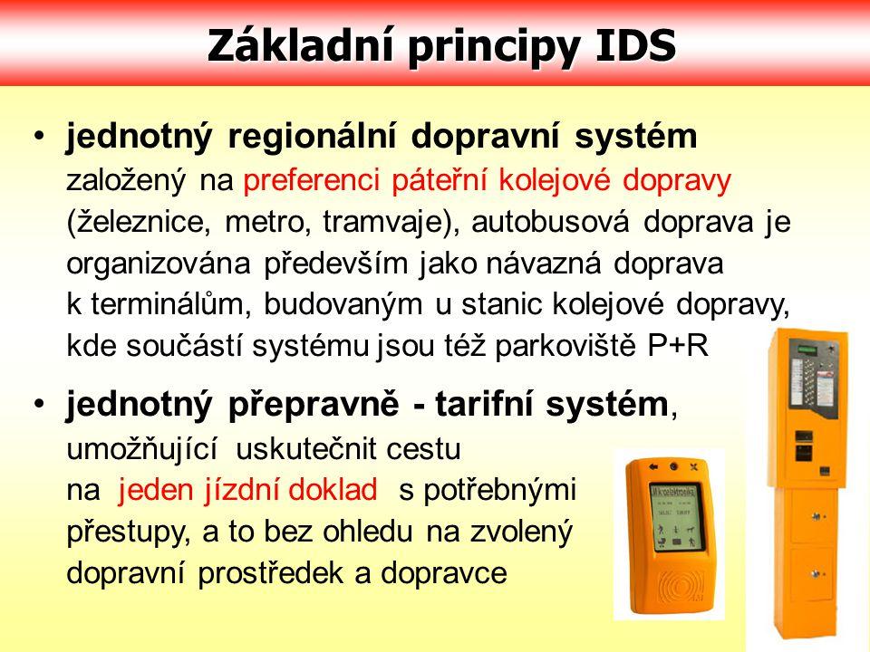 Základní principy IDS Základní principy IDS jednotný regionální dopravní systém založený na preferenci páteřní kolejové dopravy (železnice, metro, tra