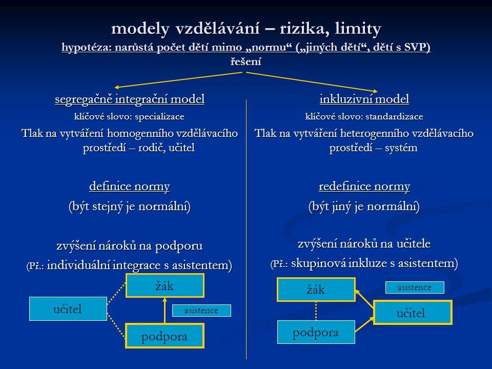 """modely vzdělávání – rizika, limity hypotéza: narůstá počet dětí mimo """"normu (""""jiných dětí , dětí s SVP) řešení segregačně integrační model klíčové slovo: specializace Tlak na vytváření homogenního vzdělávacího prostředí – rodič, učitel definice normy (být stejný je normální) zvýšení nároků na podporu (Př.: individuální integrace s asistentem) inkluzivní model klíčové slovo: standardizace Tlak na vytváření heterogenního vzdělávacího prostředí – systém redefinice normy (být jiný je normální) zvýšení nároků na učitele (Př.: skupinová inkluze s asistentem) podpora učitel žák podpora učitel žák asistence"""