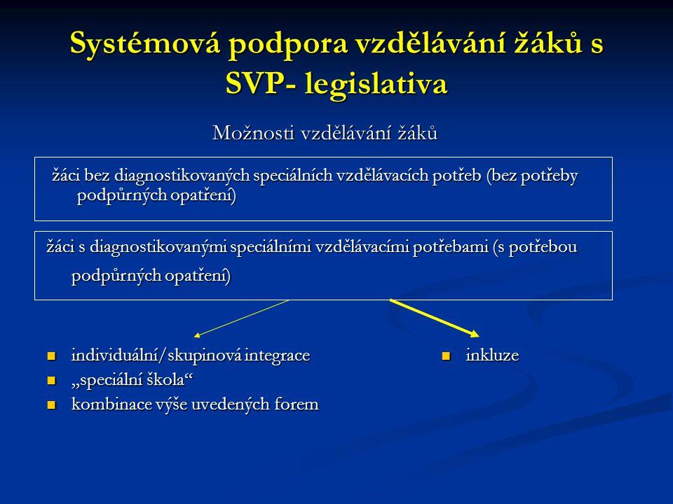 """Systémová podpora vzdělávání žáků s SVP- legislativa Možnosti vzdělávání žáků individuální/skupinová integrace """"speciální škola kombinace výše uvedených forem inkluze inkluze žáci s diagnostikovanými speciálními vzdělávacími potřebami (s potřebou podpůrných opatření) žáci bez diagnostikovaných speciálních vzdělávacích potřeb (bez potřeby podpůrných opatření)"""