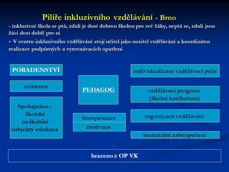 Pilíře inkluzivního vzdělávání - Brno - inkluzivní škola se ptá, zdali je dost dobrou školou pro své žáky, neptá se, zdali jsou žáci dost dobří pro ni - V centru inkluzivního vzdělávání stojí učitel jako nositel vzdělávání a koordinátor realizace podpůrných a vyrovnávacích opatření Pilíře inkluzivního vzdělávání - Brno - inkluzivní škola se ptá, zdali je dost dobrou školou pro své žáky, neptá se, zdali jsou žáci dost dobří pro ni - V centru inkluzivního vzdělávání stojí učitel jako nositel vzdělávání a koordinátor realizace podpůrných a vyrovnávacích opatření PEDAGOG kompetence motivace individualizace vzdělávací péče vzdělávací program (školní kurikulum) organizace vzdělávání materiální zabezpečení PORADENSTVÍ asistence Spolupráce - školské neškolské subjekty edukace.