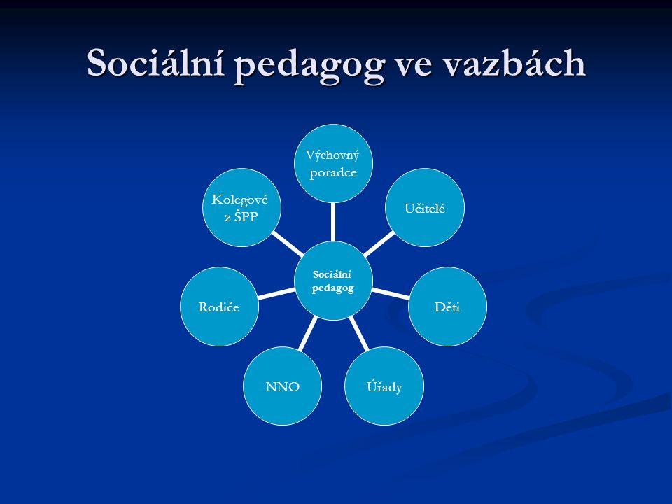 Sociální pedagog v činnostech Sociální pedagog Analýza absencí Poradenství Děti Rodiče Učitelé Externí komunikace NNO OSPOD PMS PČR a MP