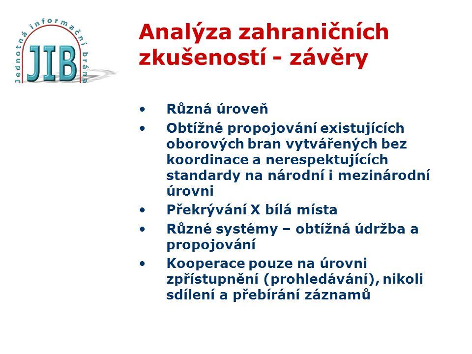 Analýza zahraničních zkušeností - závěry Různá úroveň Obtížné propojování existujících oborových bran vytvářených bez koordinace a nerespektujících standardy na národní i mezinárodní úrovni Překrývání X bílá místa Různé systémy – obtížná údržba a propojování Kooperace pouze na úrovni zpřístupnění (prohledávání), nikoli sdílení a přebírání záznamů