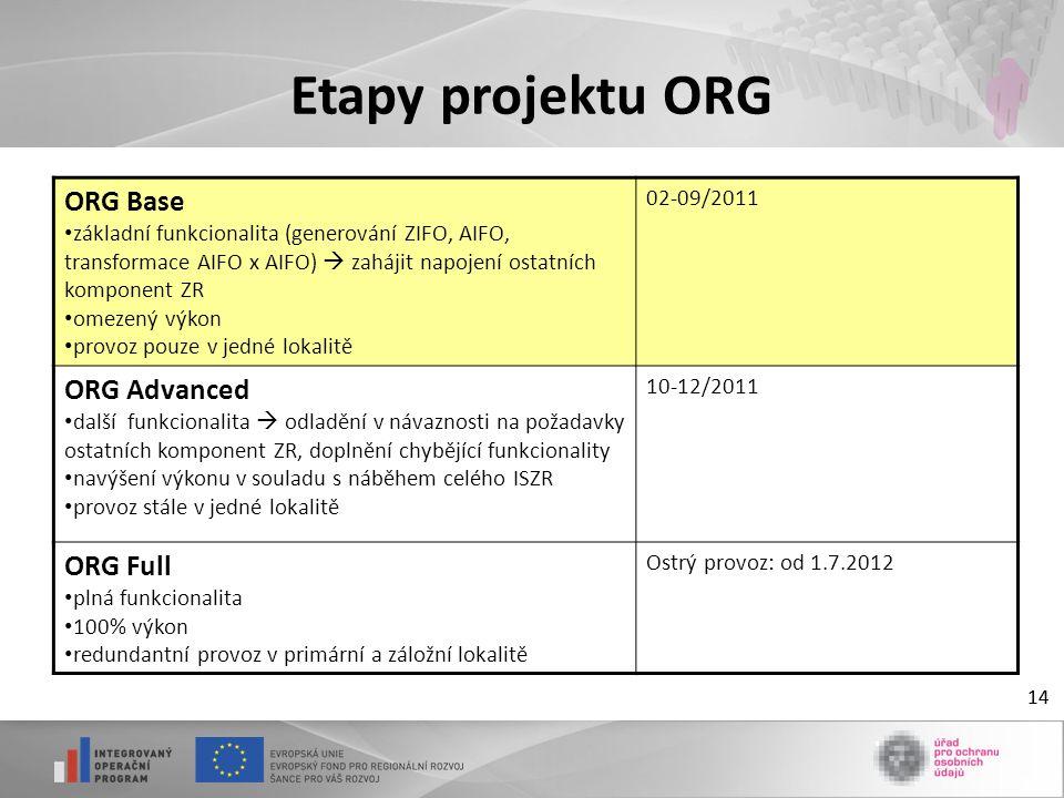 14 Etapy projektu ORG 14 ORG Base základní funkcionalita (generování ZIFO, AIFO, transformace AIFO x AIFO)  zahájit napojení ostatních komponent ZR omezený výkon provoz pouze v jedné lokalitě 02-09/2011 ORG Advanced další funkcionalita  odladění v návaznosti na požadavky ostatních komponent ZR, doplnění chybějící funkcionality navýšení výkonu v souladu s náběhem celého ISZR provoz stále v jedné lokalitě 10-12/2011 ORG Full plná funkcionalita 100% výkon redundantní provoz v primární a záložní lokalitě Ostrý provoz: od 1.7.2012