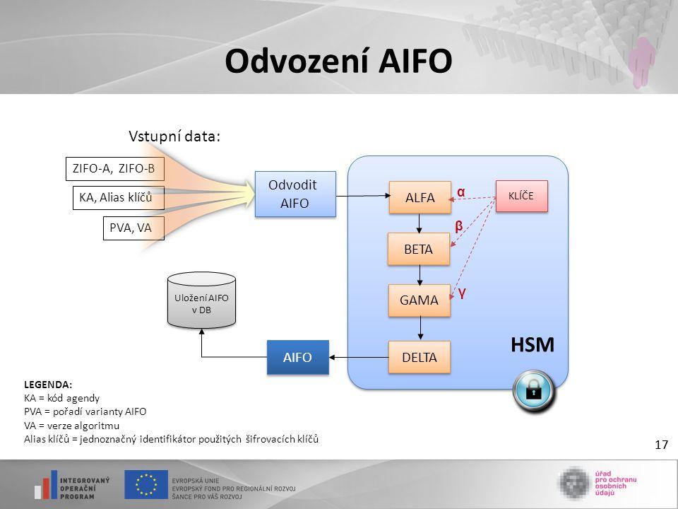 17 Odvození AIFO 17 ZIFO-A, ZIFO-B KA, Alias klíčů PVA, VA ALFA BETA GAMA KLÍČE α β γ Uložení AIFO v DB HSM AIFO DELTA Odvodit AIFO Odvodit AIFO LEGENDA: KA = kód agendy PVA = pořadí varianty AIFO VA = verze algoritmu Alias klíčů = jednoznačný identifikátor použitých šifrovacích klíčů Vstupní data: