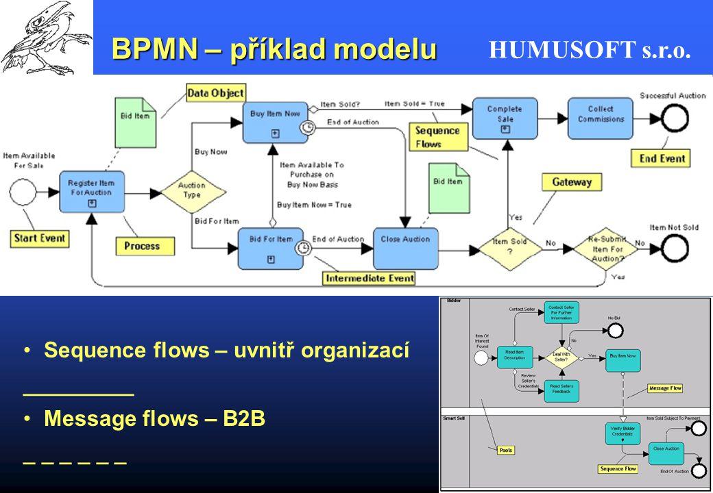 HUMUSOFT s.r.o. BPMN – příklad modelu Sequence flows – uvnitř organizací _________ Message flows – B2B _ _ _