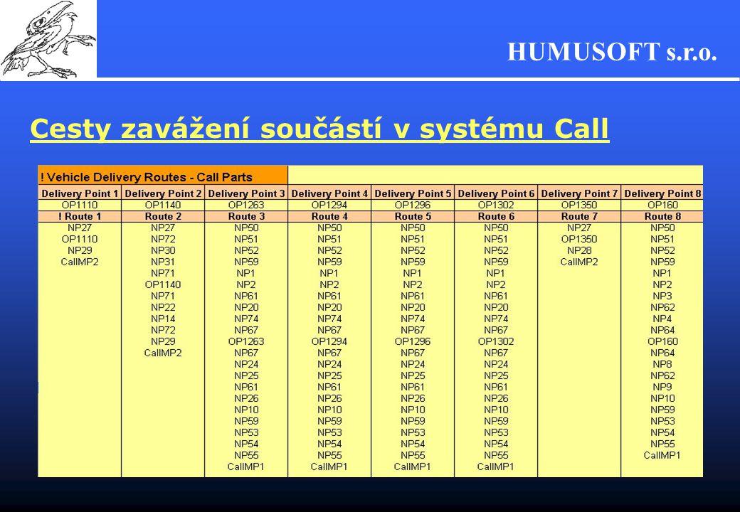 HUMUSOFT s.r.o. Cesty zavážení součástí v systému Call