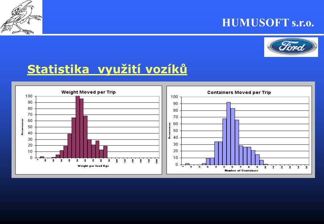 HUMUSOFT s.r.o. Statistika využití vozíků