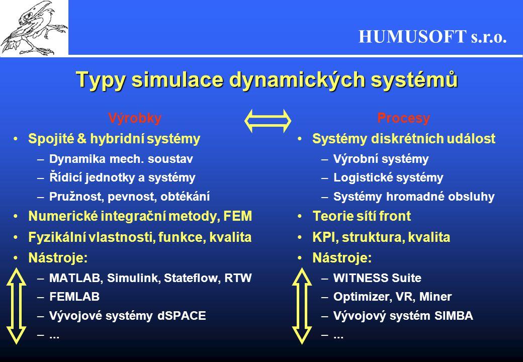 HUMUSOFT s.r.o. Typy simulace dynamických systémů Výrobky Spojité & hybridní systémy –Dynamika mech. soustav –Řídicí jednotky a systémy –Pružnost, pev