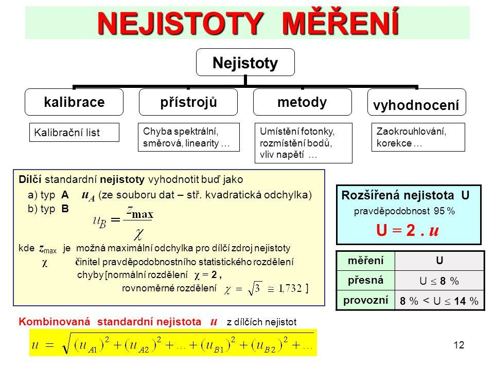 12 NEJISTOTY MĚŘENÍ Nejistoty kalibracepřístrojůmetodyvyhodnocení Kalibrační list Chyba spektrální, směrová, linearity … Umístění fotonky, rozmístění