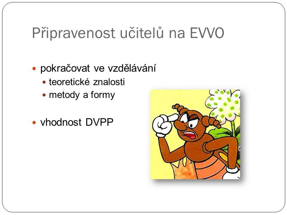 Připravenost učitelů na EVVO pokračovat ve vzdělávání teoretické znalosti metody a formy vhodnost DVPP