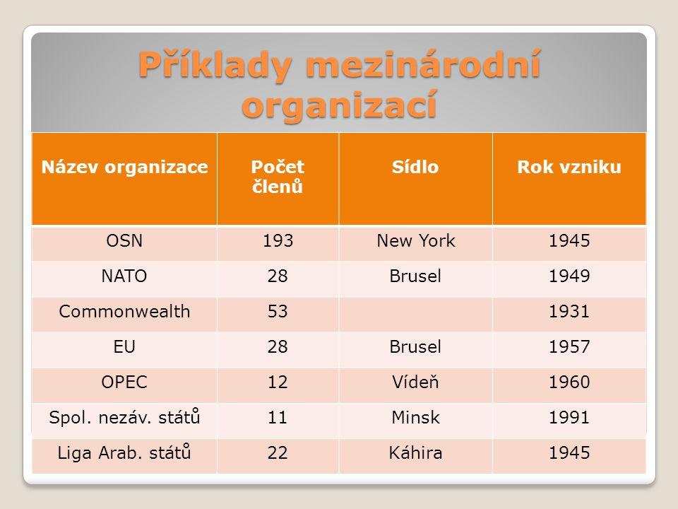 Příklady mezinárodní organizací Název organizacePočet členů SídloRok vzniku OSN193New York1945 NATO28Brusel1949 Commonwealth531931 EU28Brusel1957 OPEC12Vídeň1960 Spol.