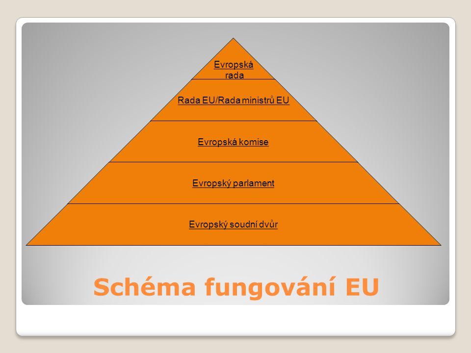 Schéma fungování EU Evropská rada Rada EU/Rada ministrů EU Evropská komise Evropský parlament Evropský soudní dvůr