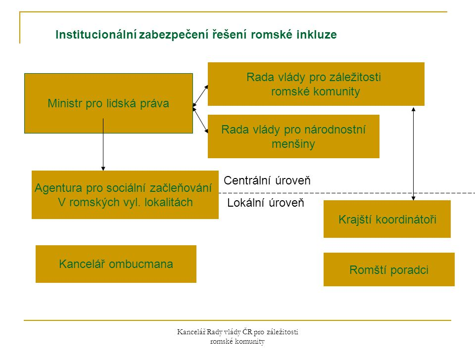 Kancelář Rady – mezinárodní spolupráce Dekáda romské inkluze 2005 - 2015  07/2010 – 06/2011 české předsednictví EU Roma Network Evropská platforma pro začleňování Romů (včetně závěrů CZ předsednictví v Radě pro zaměstnanost, rovné příležitosti, zdraví a ochranu spotřebitele (EPSCO) a schválení Společných zásad pro romské začleňování)