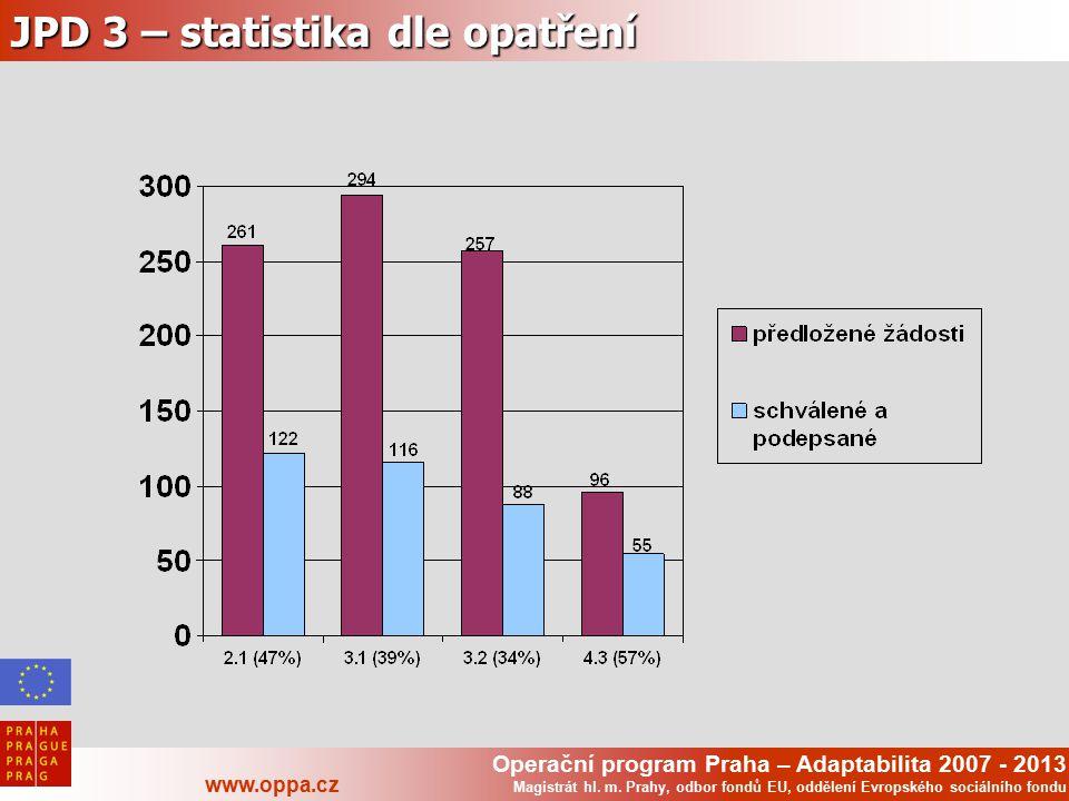Operační program Praha – Adaptabilita 2007 - 2013 www.oppa.cz Magistrát hl. m. Prahy, odbor fondů EU, oddělení Evropského sociálního fondu JPD 3 – sta