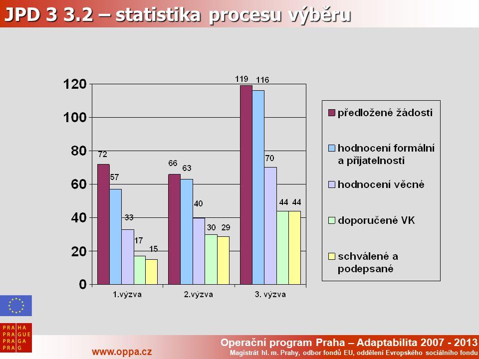 Operační program Praha – Adaptabilita 2007 - 2013 www.oppa.cz Magistrát hl. m. Prahy, odbor fondů EU, oddělení Evropského sociálního fondu JPD 3 3.2 –