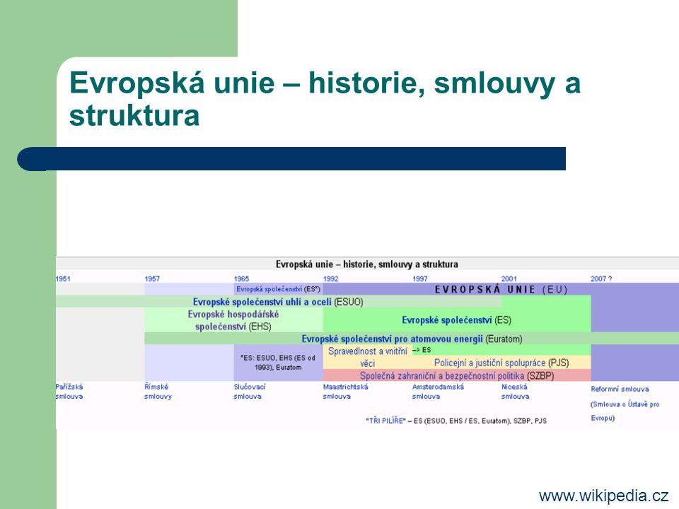 Evropská unie – historie, smlouvy a struktura www.wikipedia.cz