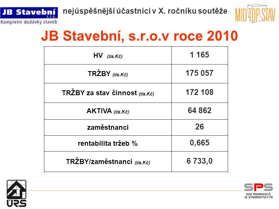 JB Stavební, s.r.o.v roce 2010 HV (tis.Kč) 1 165 TRŽBY (tis.Kč) 175 057 TRŽBY za stav činnost (tis.Kč) 172 108 AKTIVA (tis.Kč) 64 862 zaměstnanci 26 rentabilita tržeb % 0,665 TRŽBY/zaměstnanci (tis.Kč) 6 733,0