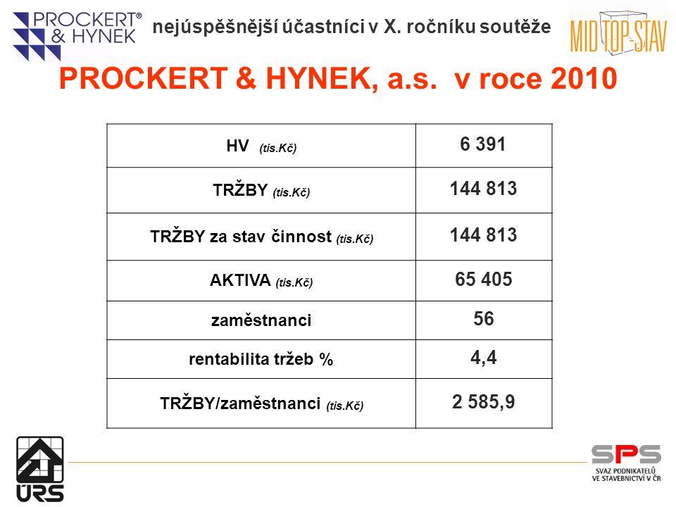 nejúspěšnější účastníci v X. ročníku soutěže PROCKERT & HYNEK, a.s.