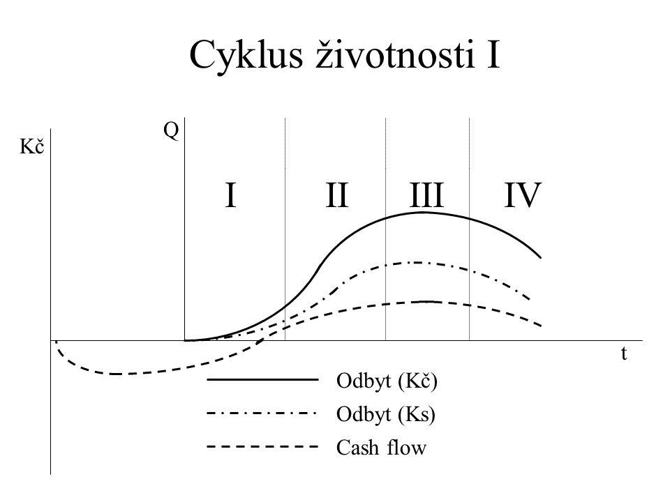 Q Kč t Cash flow Odbyt (Kč) Odbyt (Ks) IIIIIIIV Cyklus životnosti I
