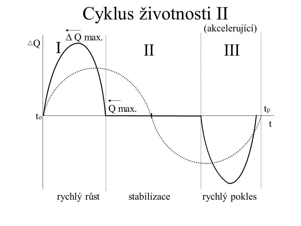 (akcelerující) Q toto t I IIIII rychlý růststabilizacerychlý pokles tptp  Q max. Q max. Cyklus životnosti II