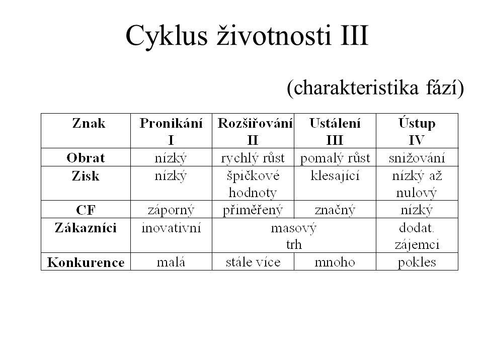 (charakteristika fází) Cyklus životnosti III
