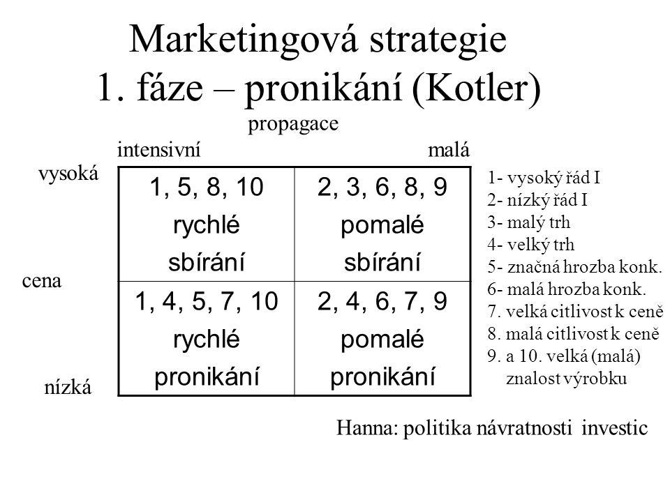 propagace intensivní malá vysoká cena nízká 1- vysoký řád I 2- nízký řád I 3- malý trh 4- velký trh 5- značná hrozba konk. 6- malá hrozba konk. 7. vel