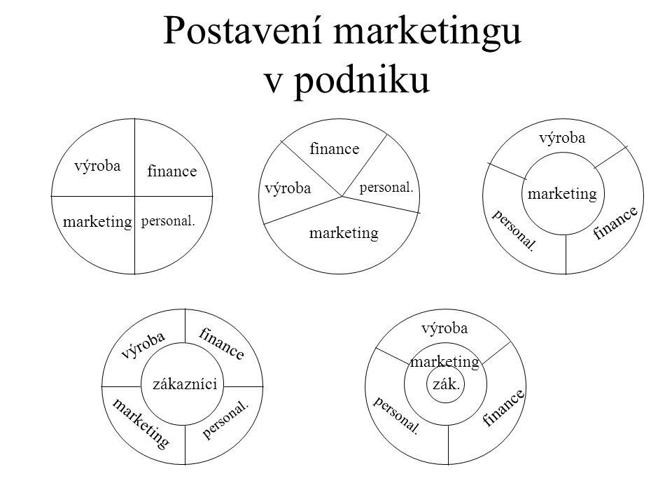 výroba finance marketing zák.zákazníci personal. Postavení marketingu v podniku