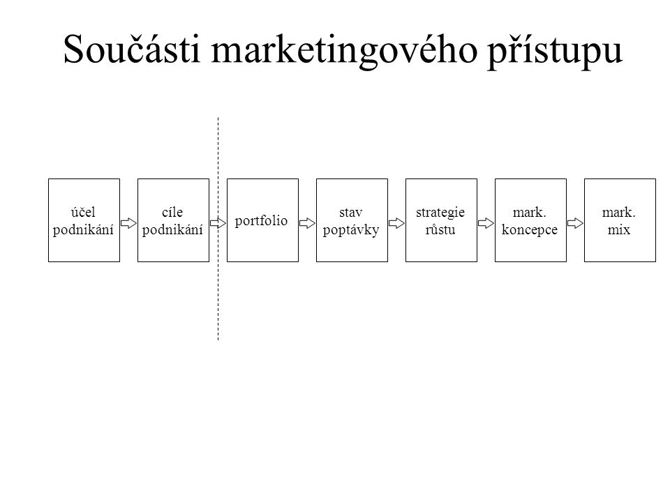 účel podnikání cíle podnikání portfolio stav poptávky strategie růstu mark. koncepce mark. mix Součásti marketingového přístupu