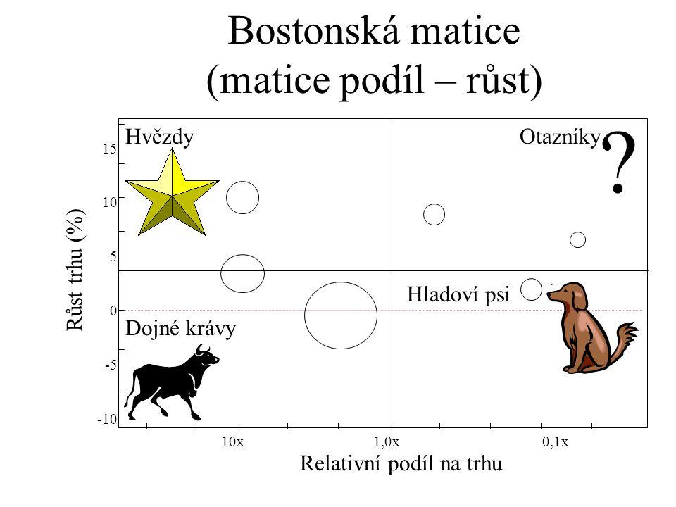 ? HvězdyOtazníky Dojné krávy Hladoví psi Růst trhu (%) Relativní podíl na trhu 0,1x1,0x10x 15 10 5 0 -5 -10 Bostonská matice (matice podíl – růst)
