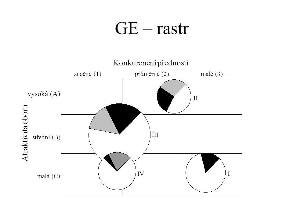 Atraktivita oboru vysoká (A) střední (B) malá (C) Konkurenční přednosti značné (1)průměrné (2)malé (3) II III IVI GE – rastr