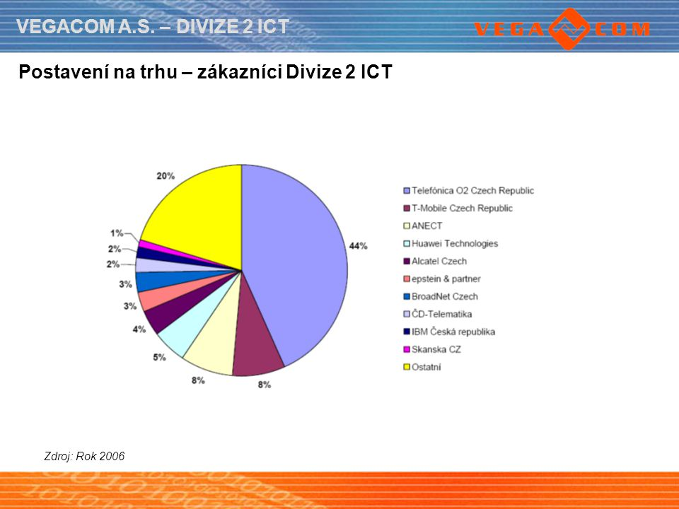 VEGACOM A.S. – DIVIZE 2 ICT Postavení na trhu – zákazníci Divize 2 ICT Zdroj: Rok 2006