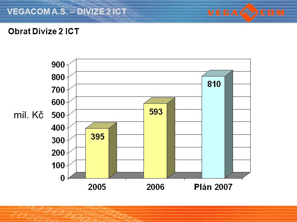 VEGACOM A.S. – DIVIZE 2 ICT Obrat Divize 2 ICT mil. Kč