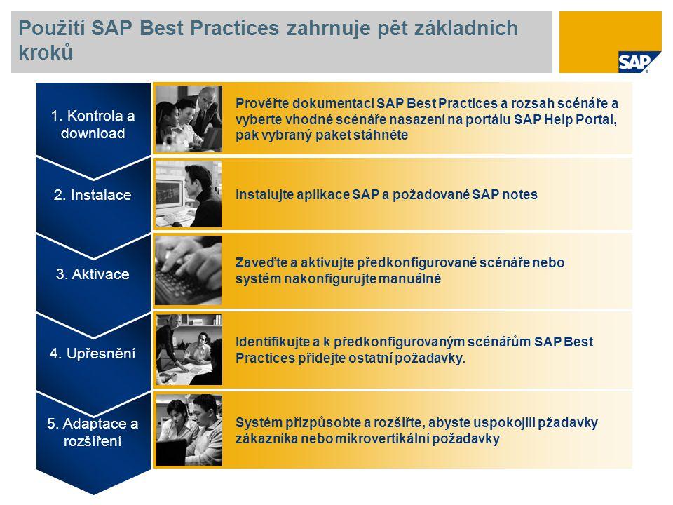 Použití SAP Best Practices zahrnuje pět základních kroků 5. Adaptace a rozšíření 4. Upřesnění 3. Aktivace 2. Instalace 1. Kontrola a download Prověřte