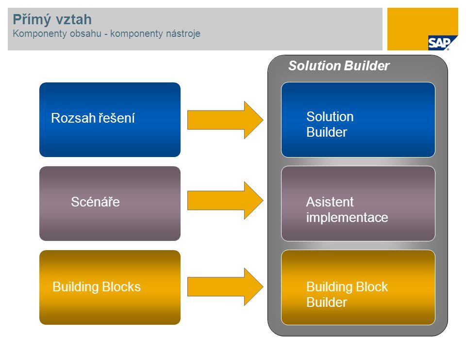 Přímý vztah Komponenty obsahu - komponenty nástroje Rozsah řešení Scénáře Building Blocks Solution Builder Asistent implementace Building Block Builde