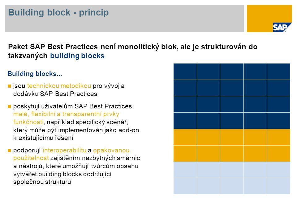 Building block - princip Paket SAP Best Practices není monolitický blok, ale je strukturován do takzvaných building blocks. Building blocks... jsou te