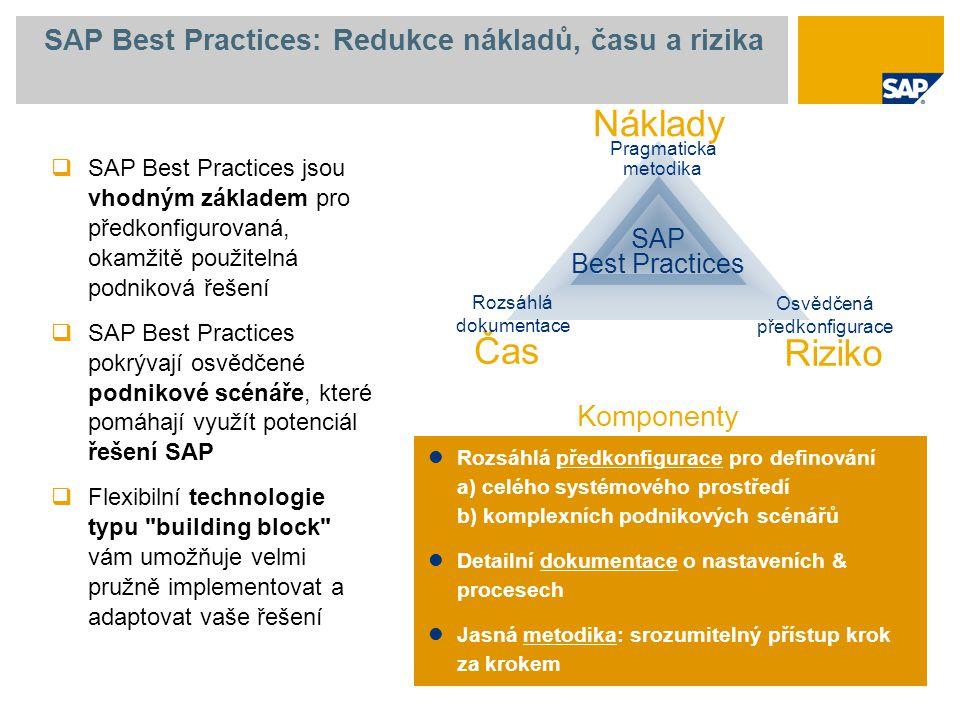 SAP Best Practices: Redukce nákladů, času a rizika Čas Riziko Pragmatická metodika Osvědčená předkonfigurace Rozsáhlá dokumentace SAP Best Practices Náklady Komponenty  SAP Best Practices jsou vhodným základem pro předkonfigurovaná, okamžitě použitelná podniková řešení  SAP Best Practices pokrývají osvědčené podnikové scénáře, které pomáhají využít potenciál řešení SAP  Flexibilní technologie typu building block vám umožňuje velmi pružně implementovat a adaptovat vaše řešení Rozsáhlá předkonfigurace pro definování a) celého systémového prostředí b) komplexních podnikových scénářů Detailní dokumentace o nastaveních & procesech Jasná metodika: srozumitelný přístup krok za krokem