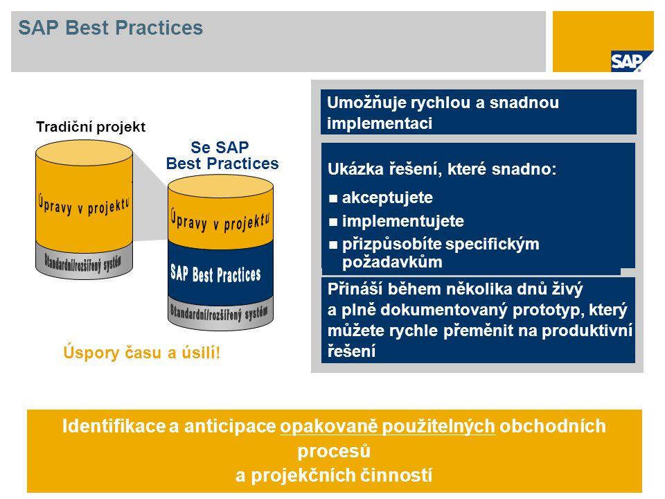 SAP Best Practices: Dodávané komponenty Metodika a obsah Dokumentace Popis scénáře Dokumentace pro koncové uživatele Dokumentace pro konfiguraci a instalaci Předkonfigurace Konfigurační nastavení (BC Set) Vzorová kmenová data (eCATT) Solution Builder Tiskové formuláře Dokumentační DVD s obchodní dokumentací, technickou dokumentací Systém Add-On Add-on obsahuje všechny nezbytné prvky potřebné pro instalační proces SAP Best Practices Dodávka