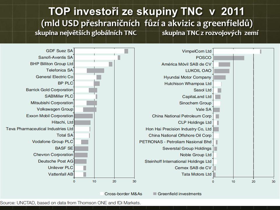 TOP investoři ze skupiny TNC v 2011 (mld USD přeshraničních fůzí a akvizic a greenfieldů) skupina největších globálních TNC skupina TNC z rozvojových