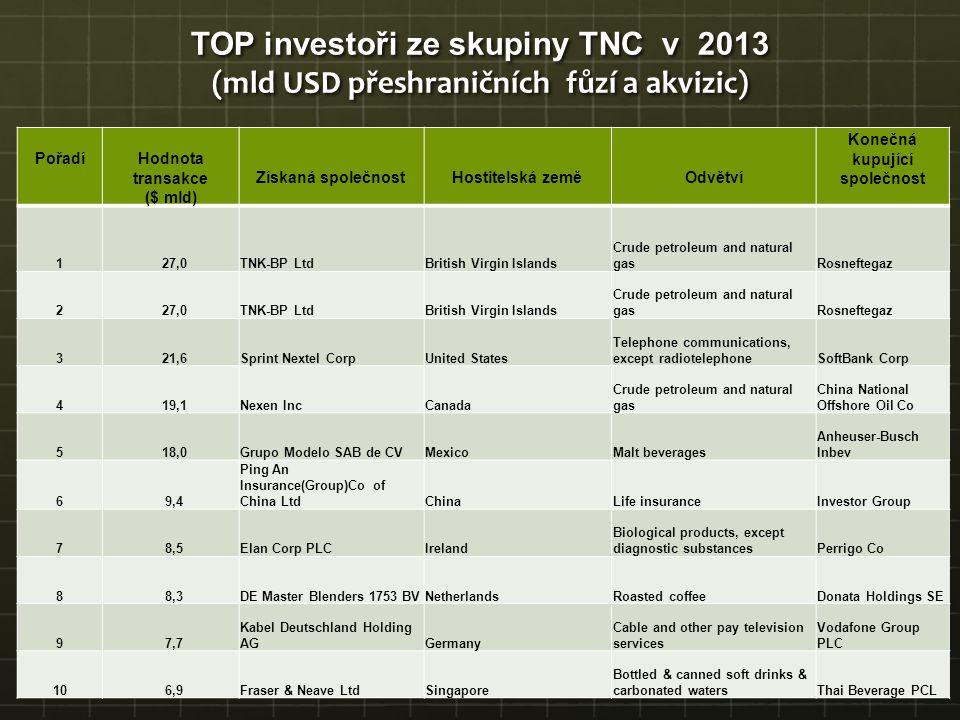 TOP investoři ze skupiny TNC v 2013 (mld USD přeshraničních fůzí a akvizic) PořadíHodnota transakce ($ mld) Získaná společnostHostitelská zeměOdvětví
