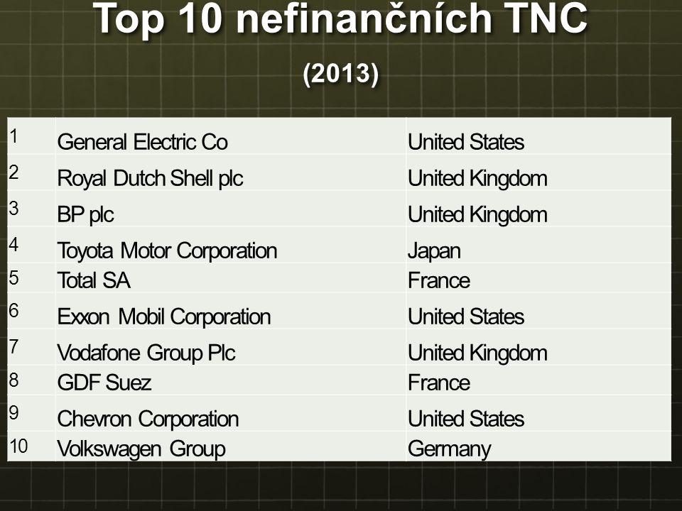Top 10 nefinančních TNC (2013) 1 General Electric CoUnited States 2 Royal Dutch Shell plcUnited Kingdom 3 BP plcUnited Kingdom 4 Toyota Motor Corporat