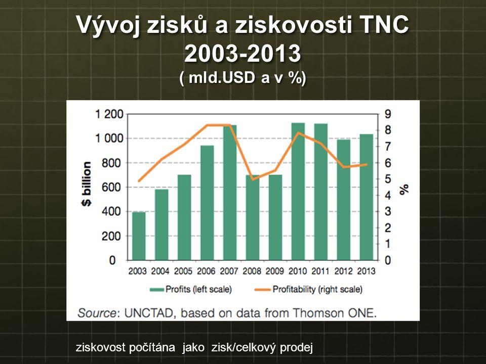 Vývoj zisků a ziskovosti TNC 2003-2013 ( mld.USD a v %) ziskovost počítána jako zisk/celkový prodej