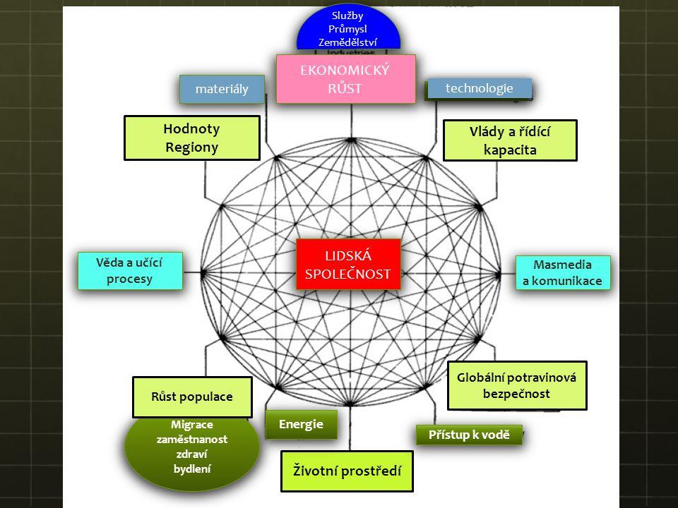 Hodnoty Regiony Vlády a řídící kapacita Globální potravinová bezpečnost Životní prostředí Věda a učící procesy Masmedia a komunikace Energie Přístup k