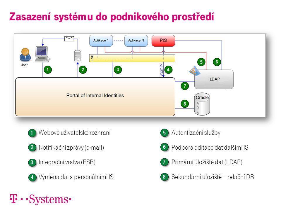 Zasazení systému do podnikového prostředí 1. Webové uživatelské rozhraní 2. Notifikační zprávy (e-mail) 3. Integrační vrstva (ESB) 4. Výměna dat s per