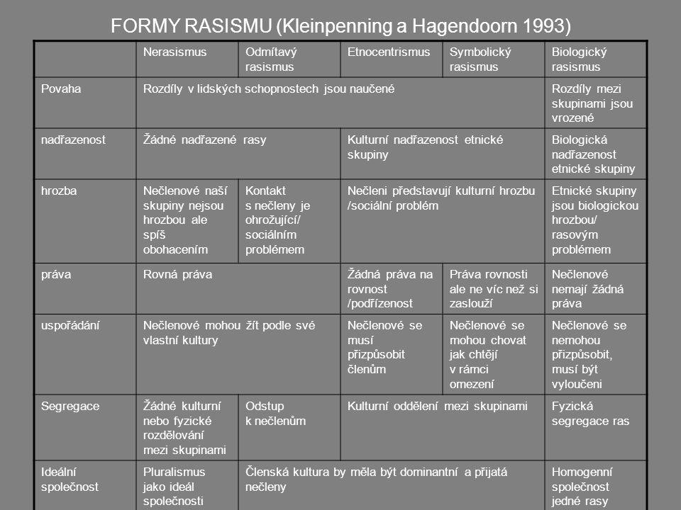 FORMY RASISMU (Kleinpenning a Hagendoorn 1993) NerasismusOdmítavý rasismus EtnocentrismusSymbolický rasismus Biologický rasismus PovahaRozdíly v lidsk