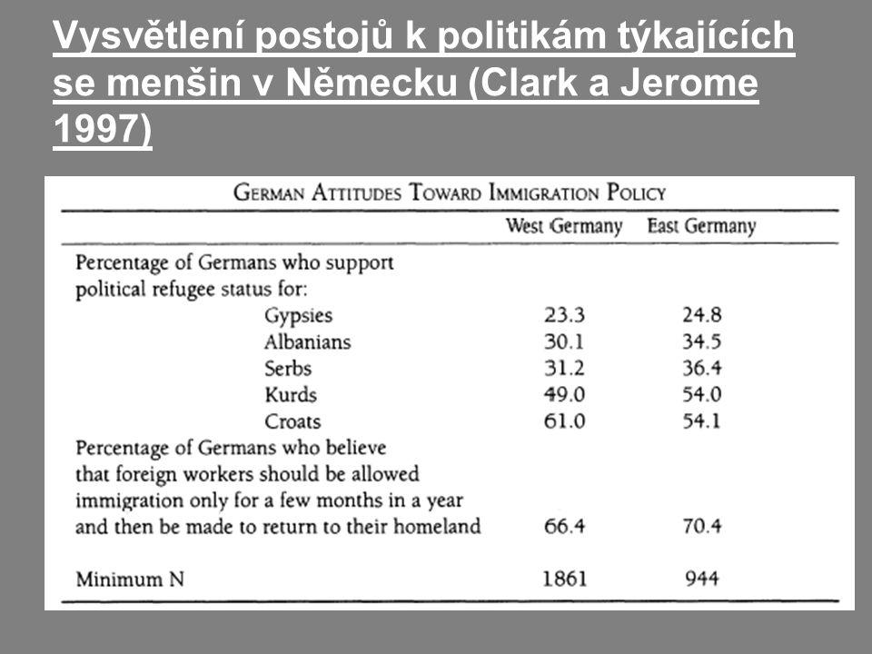 Vysvětlení postojů k politikám týkajících se menšin v Německu (Clark a Jerome 1997)