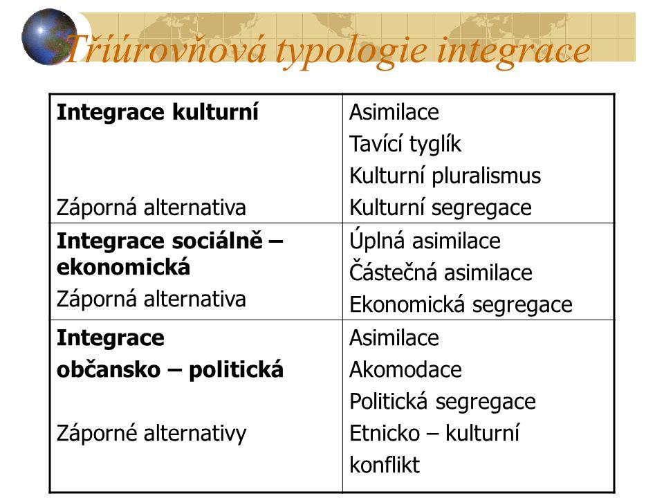 Tříúrovňová typologie integrace Integrace kulturní Záporná alternativa Asimilace Tavící tyglík Kulturní pluralismus Kulturní segregace Integrace sociá