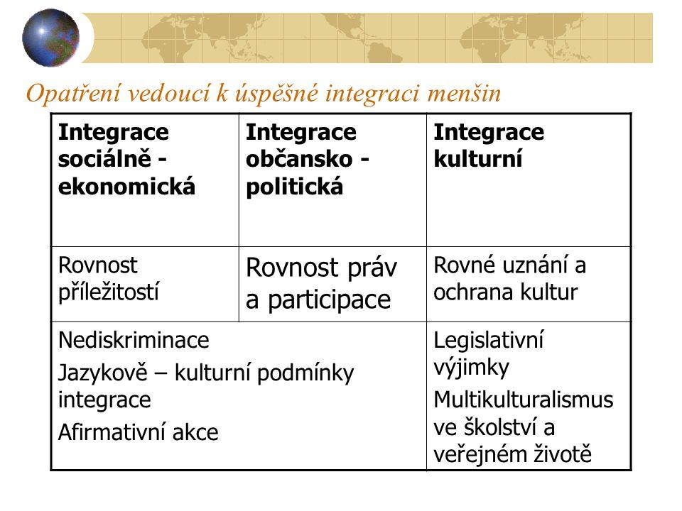Opatření vedoucí k úspěšné integraci menšin Integrace sociálně - ekonomická Integrace občansko - politická Integrace kulturní Rovnost příležitostí Rov