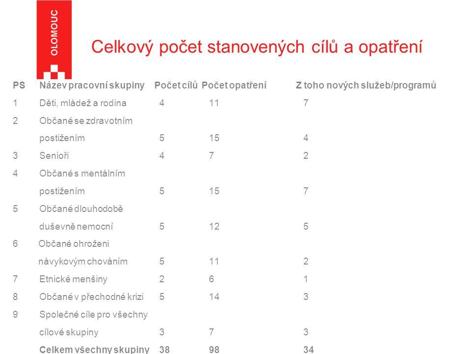 Celkový počet stanovených cílů a opatření PS Název pracovní skupinyPočet cílů Počet opatření Z toho nových služeb/programů 1Děti, mládež a rodina 4 11